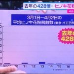 【悲報】今年のヒノキ花粉、去年の428倍 景気いい数字が出てきたな[439232695]